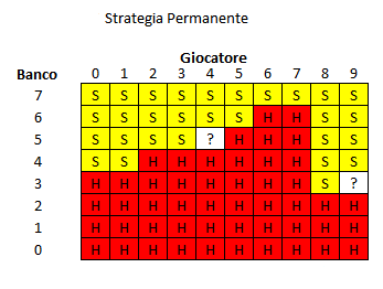 chemin de fer strategia